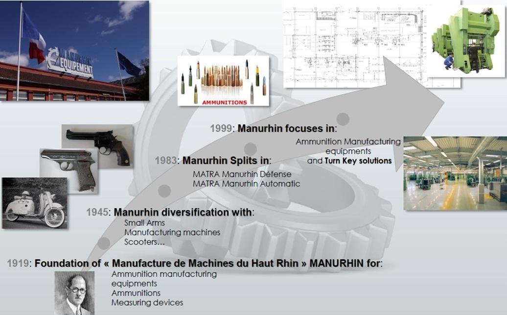 Manurhin history